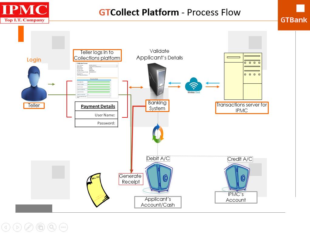 gtCollect flowchart